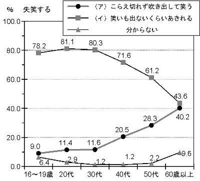 失笑のグラフ